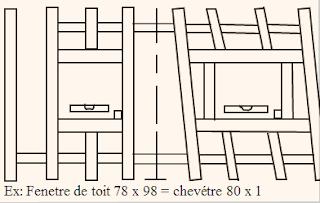Le m tier de couvreur pose de fen tre de toit sur tuile for Poser fenetre de toit