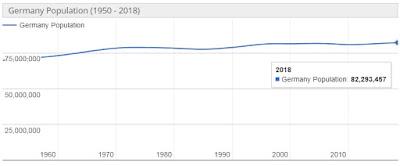 Jumlah Penduduk Jerman