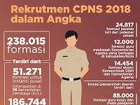 Resmi Pendaftaran CPNS 2018 Tanggal 19 September 2018