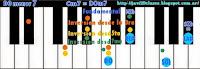 Acordes de piano menores con séptima (m7) o teclado, inversiones