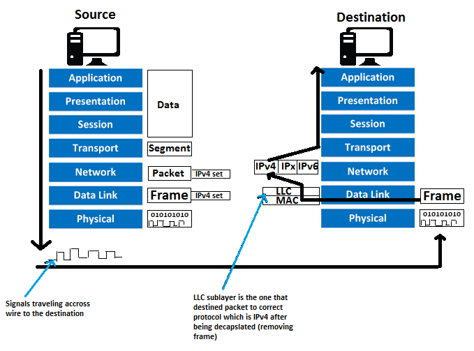 09: Data-link Layer - LLC and MAC sublayers part 2