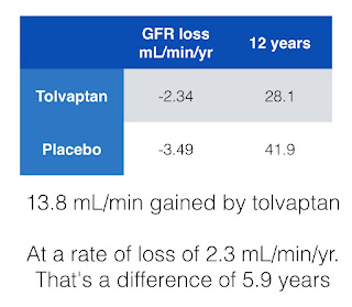 Tolvaptan, a cost benefit analysis