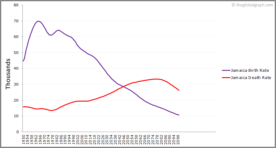 Jamaica  Birth and Death Rate