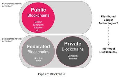 Twelve Myths About Blockchain Technology