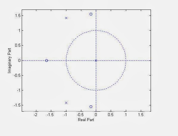 s5ecelectronicsandcommunication: MATLAB program to plot zeros and