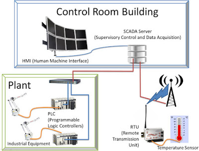 Need of SCADA system