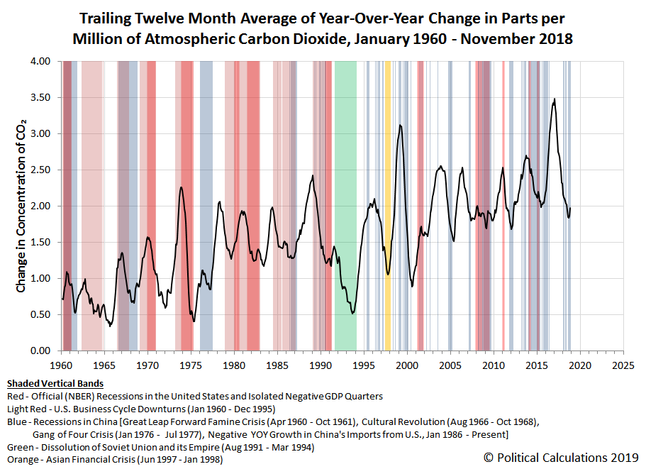 Trailing Twelve Month Average of Year-Over-Year Change in Parts per Million of Atmospheric Carbon Dioxide, January 1960 - November 2018