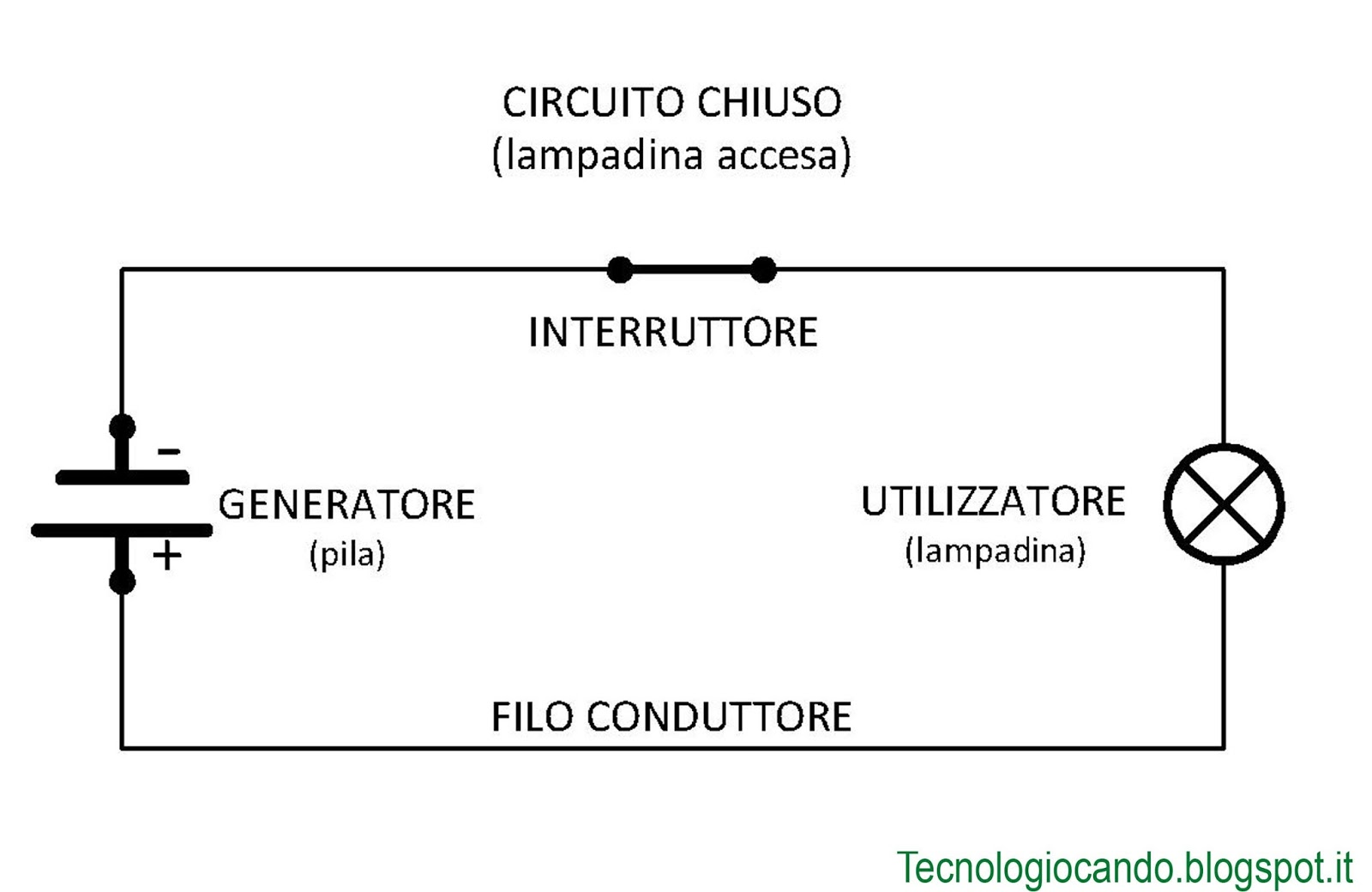 Schema Elettrico Per Una Lampadina : Tecnologiocando circuito elettrico base