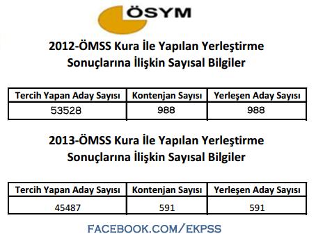 2012-2013 ÖMSS-Kura ile kaç kişi atanmış