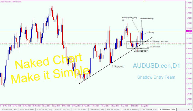 Basics Trading Forex with Supply Demand Strategy | ECN & STP Forex Brokers Recommendation