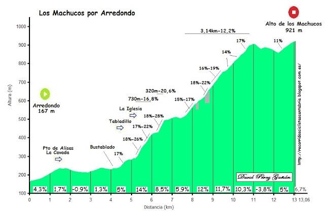 http://recorridosciclistascantabria.blogspot.com.es/2011/09/los-machucos-por-arredondo.html