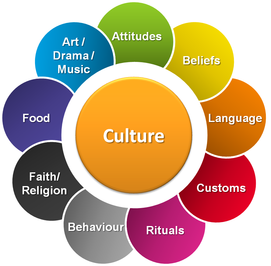 what is without a doubt the meaning associated with culture