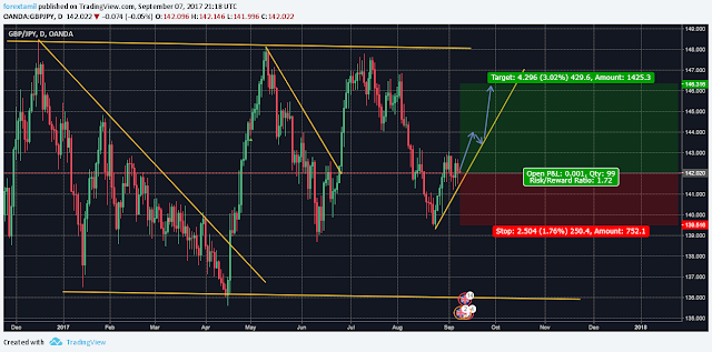 FOREX-TAMIL LIVE CHALLENGING SIGNAL– BUY GBPJPY Signal Specification: Pair: GBPJPY Order: Buy CMP Entry: 142.020 Take Profit : 146.316 Stop loss : 139.142 Risk Vs Reward: 1:1.49 Our Unique Features: 1. Follow our continuous 15 signals ….Your capital increased upto 10% in your equity surely. 2. We are not TP1, TP2, TP3.. 3. We are not Trailing stop! or average the trades. 4. 2% Risk Management Per trade. 5. Risk vs Reward upto 1:7. Note: Trade signals would usually have a risk to reward ratio of 1:2. This means that even if just 2 out of 4 signals hits their SL marks, the other two that would have closed profitably would allow you be in good overall pips profit. Signals are usually inter-day (Based on the daily candle) therefore, trades would usually have a holding time of an average minimum of 24 hours. SL is usually between 30-100 pips TP is usually between 60 to 200 pips and above FOREX TRADING / FOREX TRAINING / FOREX ACCOUNT OPENING CONTACT US Mail : infoqmanager@gmail.com Skype : qmanager.live Phone : 0091 9600329983 and 0091 9487929983 Whatsup: +91-9600329983 and viber: +91-9600329983 Instagram: https://www.instagram.com/forextamil/ Facebook : www.facebook.com/forextamil4u Twitter: https://twitter.com/forextamil Youtube : www.youtube.com/user/senthamizharasuvta website: www.tradingwithtamil.com and www.forextamil.com Broker: www.ttsmarkets.com Note: Everything works with Best money management.  Note: Please leave comments for any query.  Disclaimer: Trade at your own risk.  Good Luck...!!  Regards Tags: Learn Free Forex Trading in urdu, hindi - Forex Trading Course in Urdu, forex trading tips in hindi, forex trading training in hindi, forex trading for beginners in hindi, forexgurukul hindi