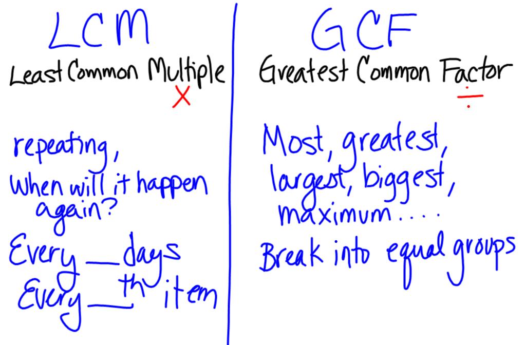 GCF & LCM math homework help? | Yahoo Answers