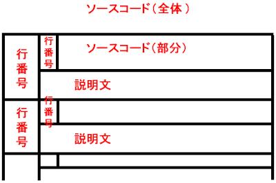 ソースコードの説明に適した表の形式