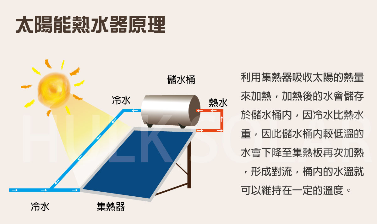 哪裡不一樣?太陽能光發電 V.S.太陽能熱水器