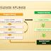 Sistem Informasi Manajemen Tanah Pemerintah (SIMANTAP)