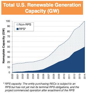 US RE capacity (Credit: LBNL) Click to enlarge.