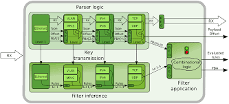 SPAF Stateless FSA-based Packet Filters