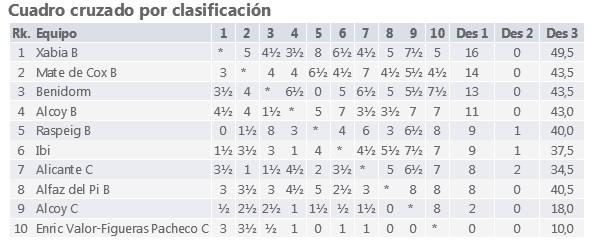 http://chess-results.com/tnr259845.aspx?lan=2&art=2&turdet=NO&wi=822&css=2