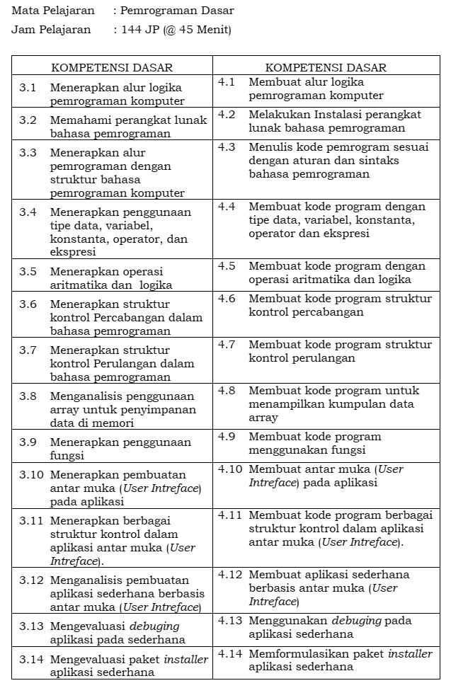 materi Pemrograman dasar SMK kelas 10 kompetensi keahlian TKJ RPL MM