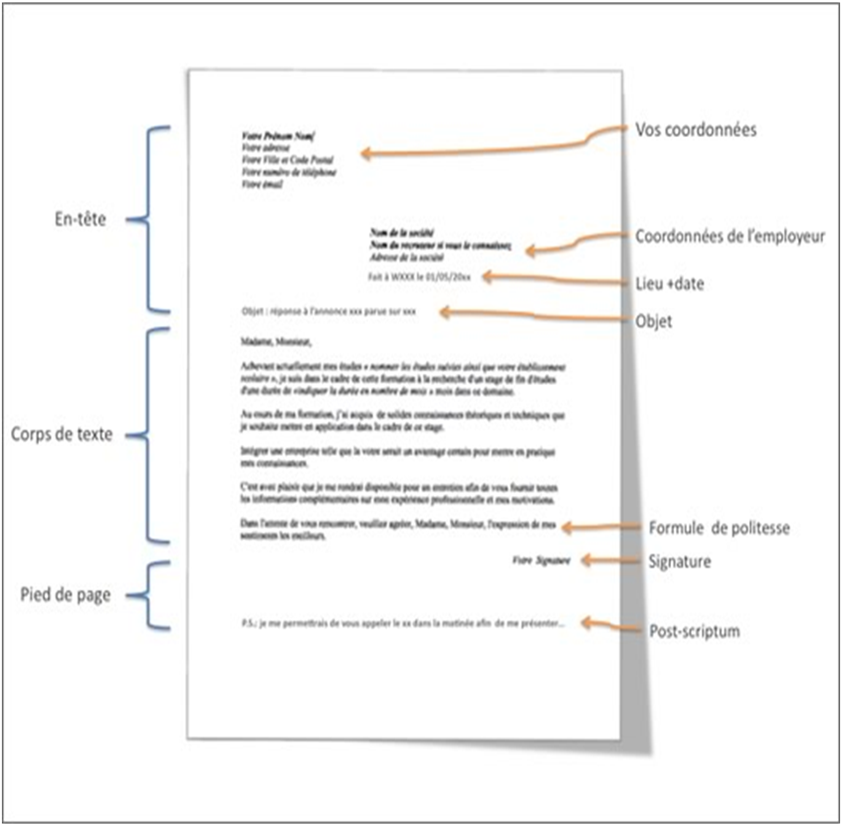 Lettre De Motivation Structure