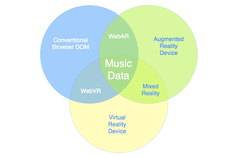 Regardless of Mediating Technology, Data Is Central. #VisualFutureOfMusic #WorldMusicInstrumentsAndTheory