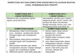 KI KD Muatan Lokal ( Mulok ) Budi Pekerti SD/MI Kurikulum 2013 Revisi 2017