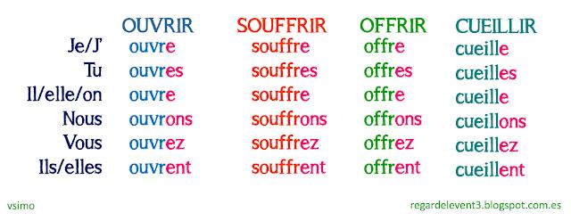 Czasowniki trzeciej grupy - odmiany czasowników 5 - Francuski przy kawie
