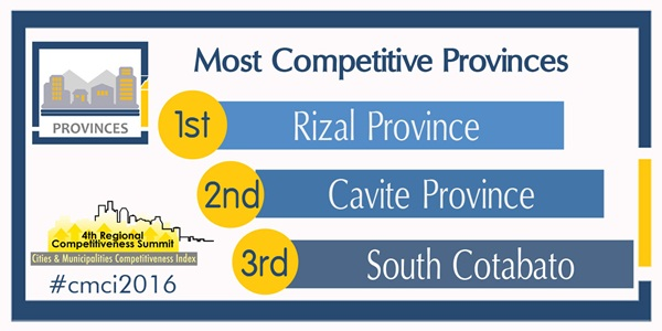 Most Competitive Provinces in the Philippines