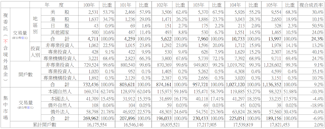 複委託交易量與開戶數統計表-100~105年