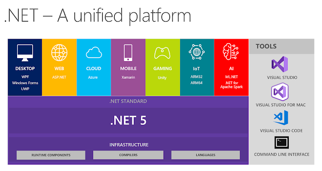 Introducing .NET 5, No more future .Net Core releases after .Net Core 3.0