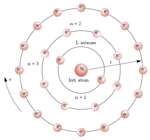 Bohr Atomic Related Keywords - Bohr Atomic Long Tail ...