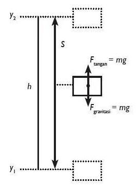 Hubungan antara Usaha dan Energi dalam Fisika