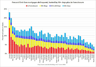 MBA Delinquency by Period