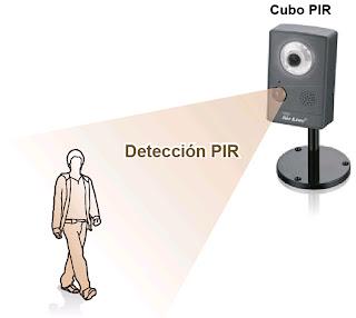 CU-720PIR-deteccion.jpg
