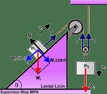 Rumus Percepatan dan Tegangan Tali pada Sistem 2 katrol (tetap dan bebas) di bidang miring licin