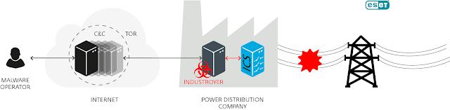 Industroyer operation 1 - Individuato un malware che può mettere offline centrali elettriche e infrastrutture critiche: Crashoverride