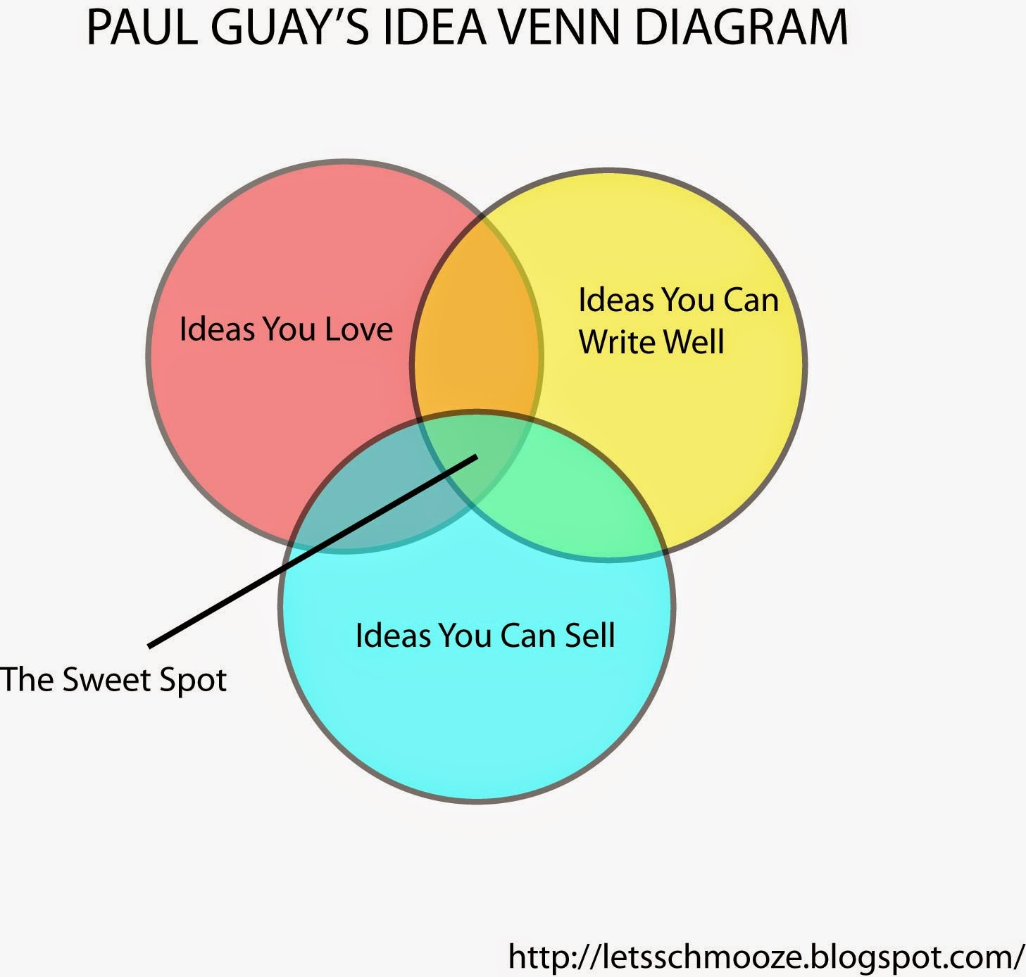 3 Circle Venn Diagram Solver Sears Weed Eater Fuel Line Decision Maker Wiring Problem Solving