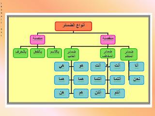 Dhamir : Kata Ganti dalam Bahasa Arab