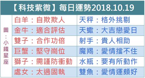 【科技紫微】每日運勢2018.10.19