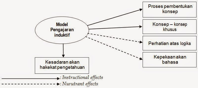 model Pegajaran Induktif (Inductive Teaching Model)
