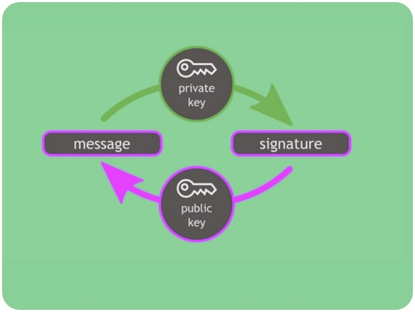 What is a Digital Signature and how does it work?