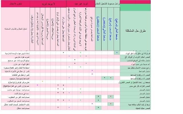 جدول أعطال شاملة في أنظمة التبريد والتكييف