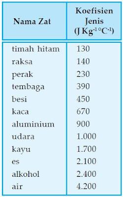 Daftar Kalor Jenis Setiap Zat