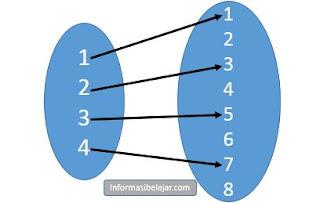 Relasi dan fungsi matematika kelas 10 contoh soal materi belajar contoh relasi dan fungsi ccuart Images