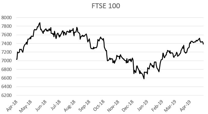 FTSE 100 April 2018 to April 2019