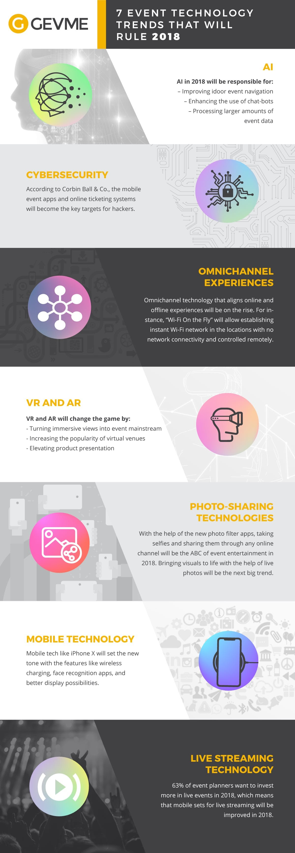 Event Technology Trends in 2018 - #Infographic