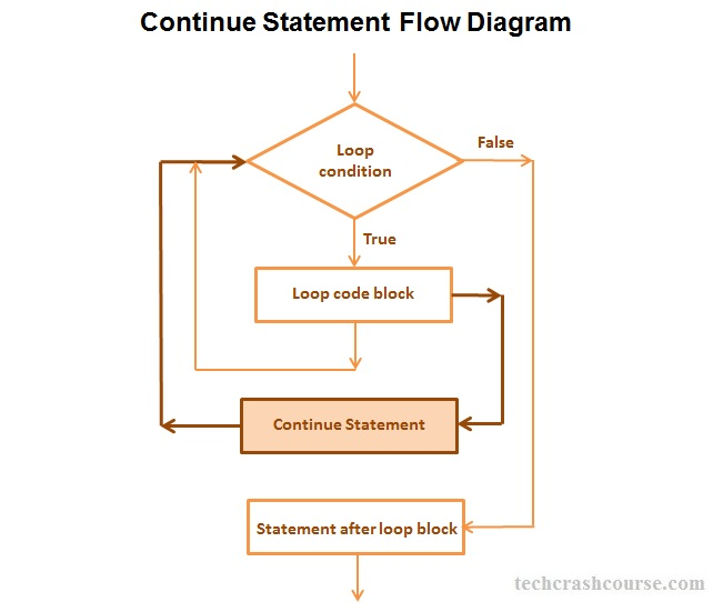C++ Continue Statement Control Flow Diagram