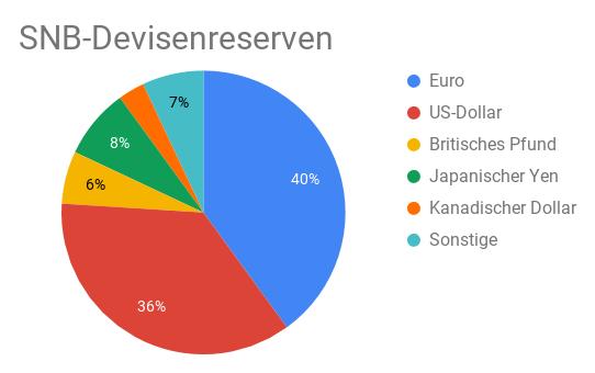 Kreisdiagramm Devisenreserven Schweizerische Nationalbank nach Währungen